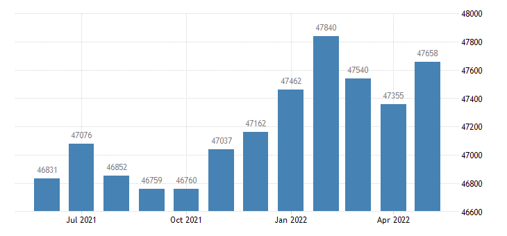 united states civilian labor force in houston county al thous of persons m nsa fed data