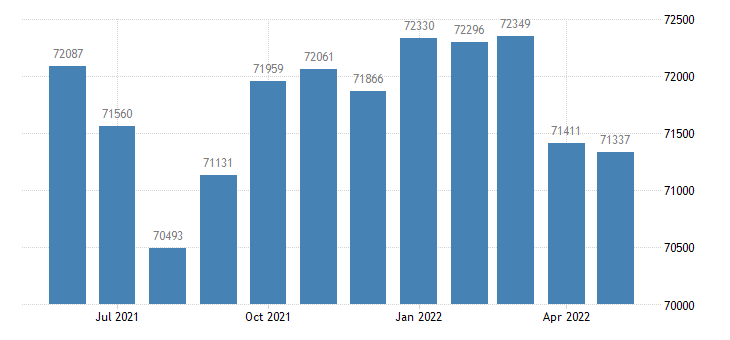 united states civilian labor force in houston county ga thous of persons m nsa fed data