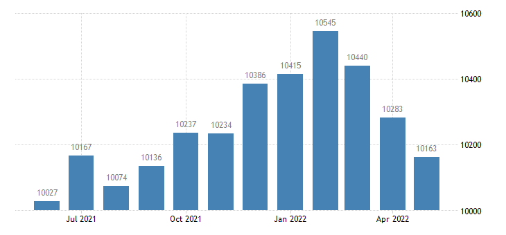 united states civilian labor force in houston county mn thous of persons m nsa fed data