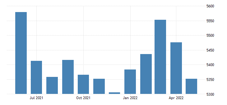 united states civilian labor force in howard county ar thous of persons m nsa fed data