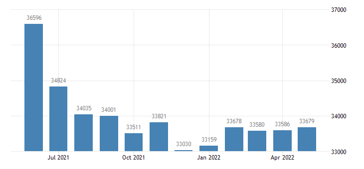 united states civilian labor force in howard county in thous of persons m nsa fed data