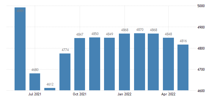 united states civilian labor force in howard county mo thous of persons m nsa fed data
