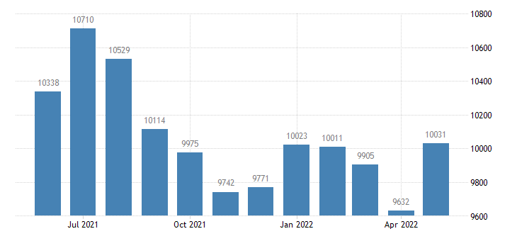 united states civilian labor force in hubbard county mn thous of persons m nsa fed data