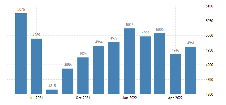united states civilian labor force in humboldt county ia thous of persons m nsa fed data