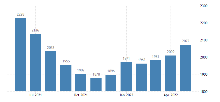 united states civilian labor force in humphreys county ms thous of persons m nsa fed data
