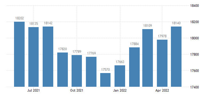 united states civilian labor force in huntington county in thous of persons m nsa fed data