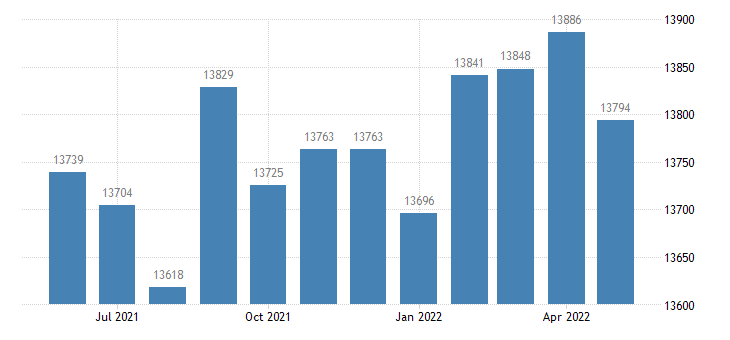 united states civilian labor force in iberville parish la thous of persons m nsa fed data
