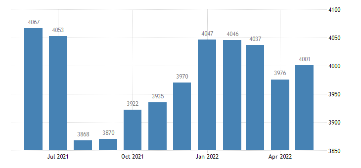 united states civilian labor force in ida county ia thous of persons m nsa fed data