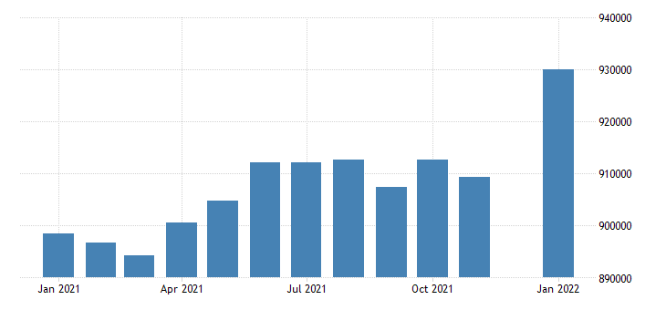 united states civilian labor force in idaho thous of persons m nsa fed data