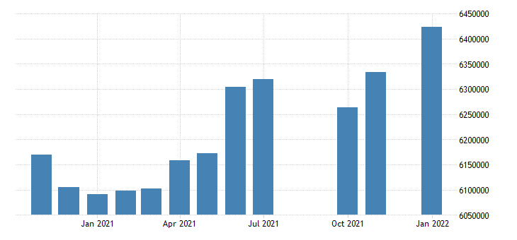 united states civilian labor force in illinois thous of persons m nsa fed data
