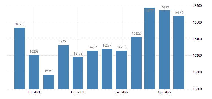 united states civilian labor force in independence county ar thous of persons m nsa fed data