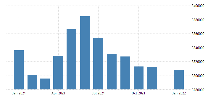 united states civilian labor force in indiana thous of persons m nsa fed data