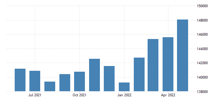 united states civilian labor force in ingham county mi thous of persons m nsa fed data