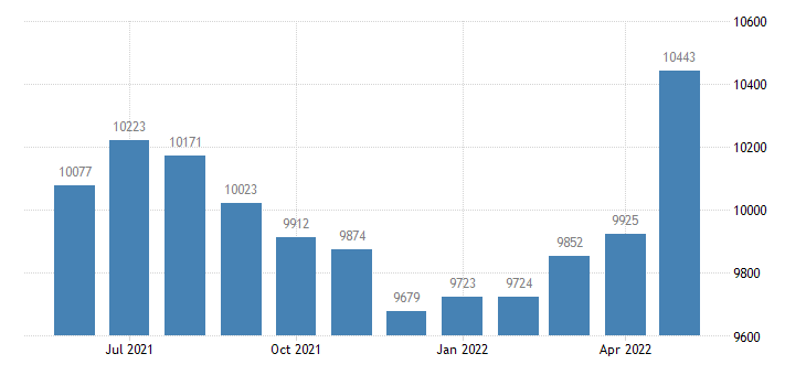 united states civilian labor force in iosco county mi thous of persons m nsa fed data