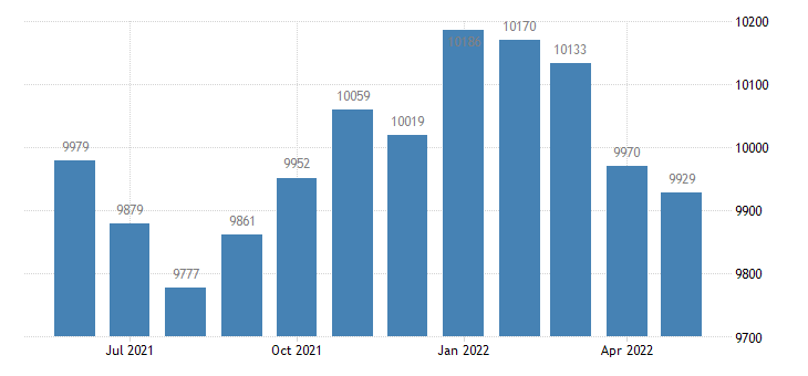united states civilian labor force in iowa county ia thous of persons m nsa fed data