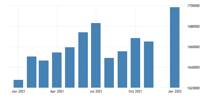 united states civilian labor force in iowa thous of persons m nsa fed data