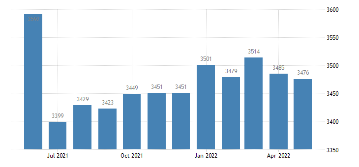 united states civilian labor force in iron county mo thous of persons m nsa fed data
