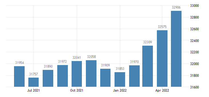 united states civilian labor force in isabella county mi thous of persons m nsa fed data