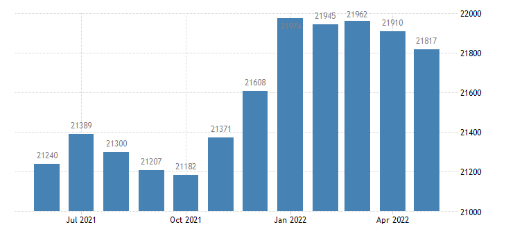 united states civilian labor force in isanti county mn thous of persons m nsa fed data