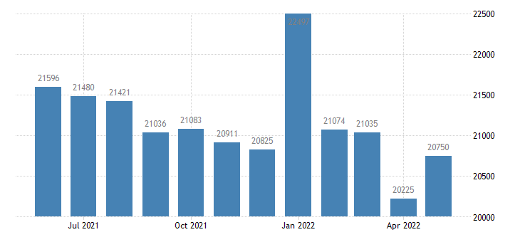 united states civilian labor force in itasca county mn thous of persons m nsa fed data