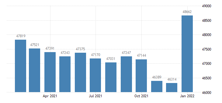 united states civilian labor force in ithaca ny msa thous of persons m nsa fed data