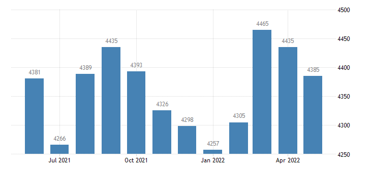 united states civilian labor force in izard county ar thous of persons m nsa fed data