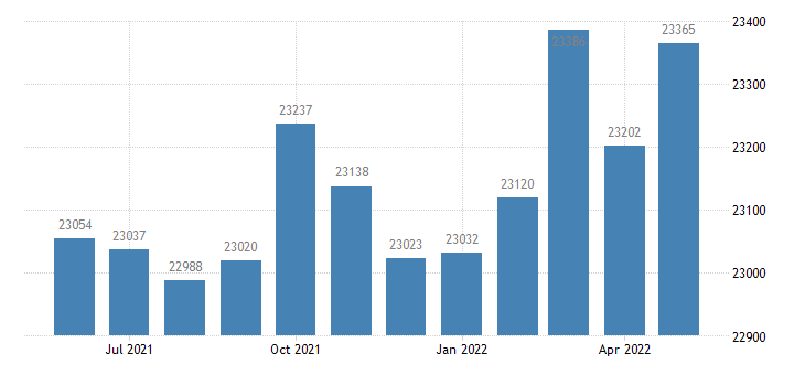united states civilian labor force in jackson county al thous of persons m nsa fed data