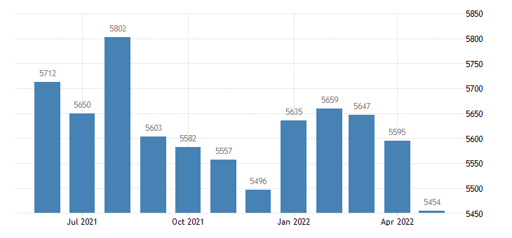 united states civilian labor force in jackson county ar thous of persons m nsa fed data