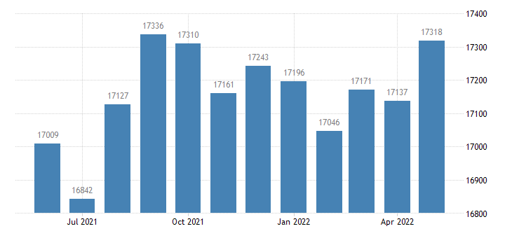 united states civilian labor force in jackson county fl thous of persons m nsa fed data