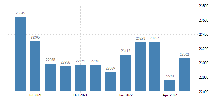 united states civilian labor force in jackson county in thous of persons m nsa fed data