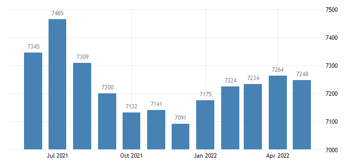 united states civilian labor force in jackson county ks thous of persons m nsa fed data