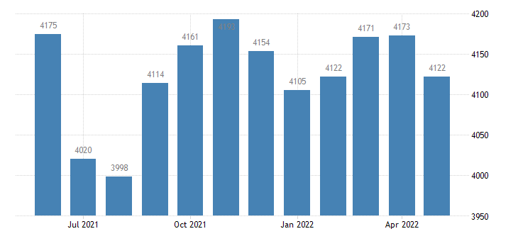 united states civilian labor force in jackson county ky thous of persons m nsa fed data