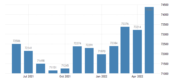 united states civilian labor force in jackson county mi thous of persons m nsa fed data