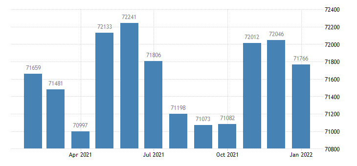 united states civilian labor force in jackson mi msa thous of persons m nsa fed data