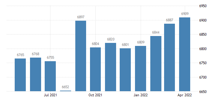 united states civilian labor force in jackson parish la thous of persons m nsa fed data