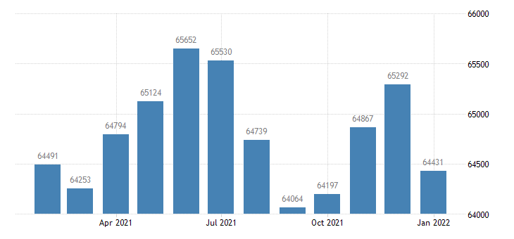 united states civilian labor force in jackson tn msa thous of persons m nsa fed data