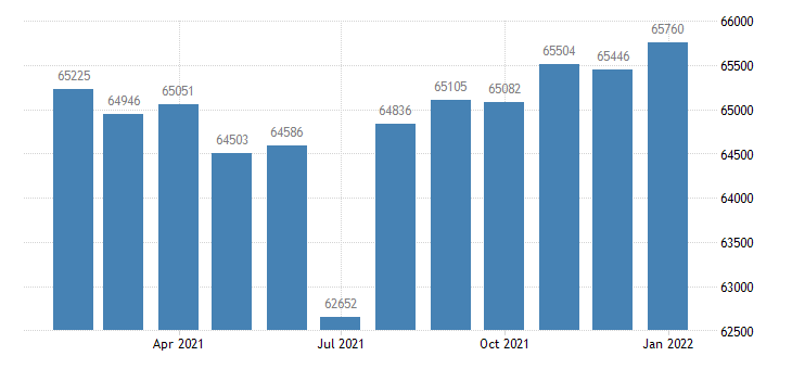 united states civilian labor force in jacksonville nc msa thous of persons m nsa fed data