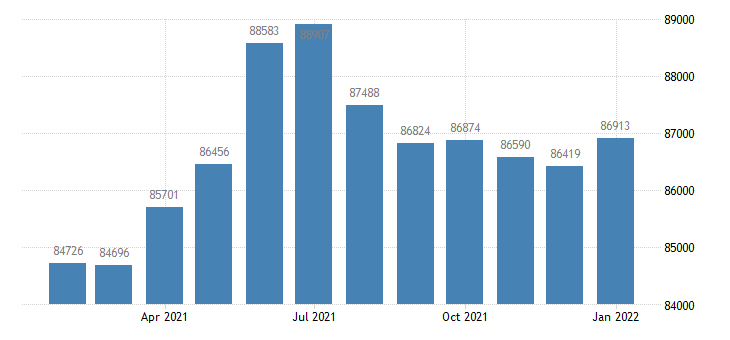 united states civilian labor force in janesville wi msa thous of persons m nsa fed data