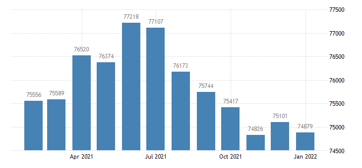 united states civilian labor force in jefferson city mo msa thous of persons m nsa fed data