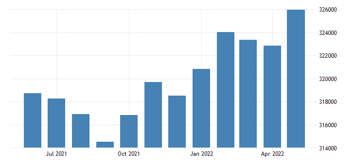 united states civilian labor force in jefferson county al thous of persons m nsa fed data