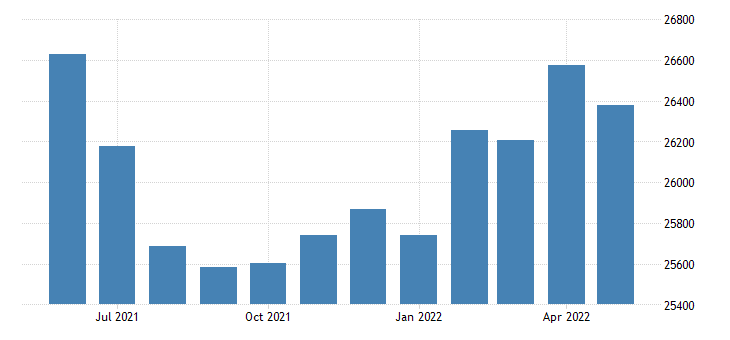 united states civilian labor force in jefferson county ar thous of persons m nsa fed data