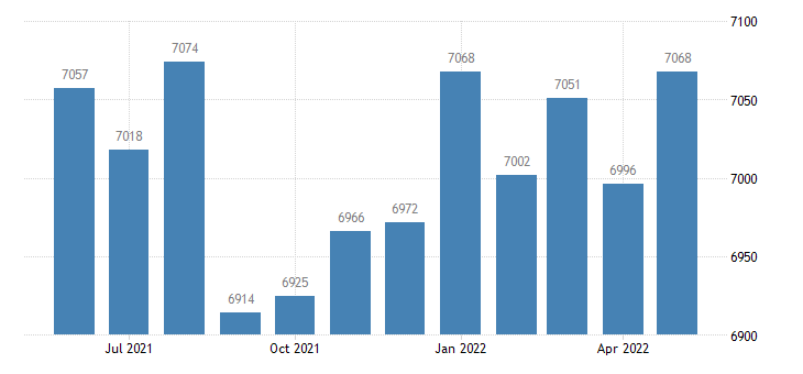 united states civilian labor force in jefferson county ga thous of persons m nsa fed data