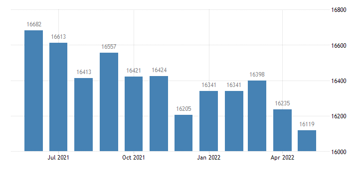 united states civilian labor force in jefferson county il thous of persons m nsa fed data