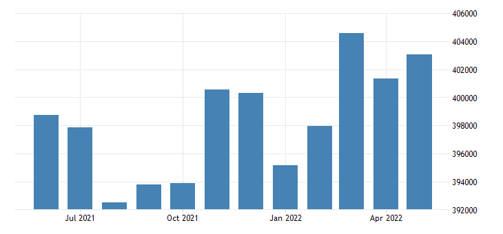 united states civilian labor force in jefferson county ky thous of persons m nsa fed data