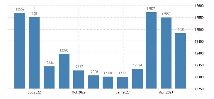 united states civilian labor force in jefferson davis parish la thous of persons m nsa fed data