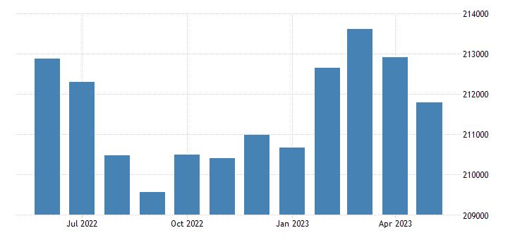 united states civilian labor force in jefferson parish la thous of persons m nsa fed data