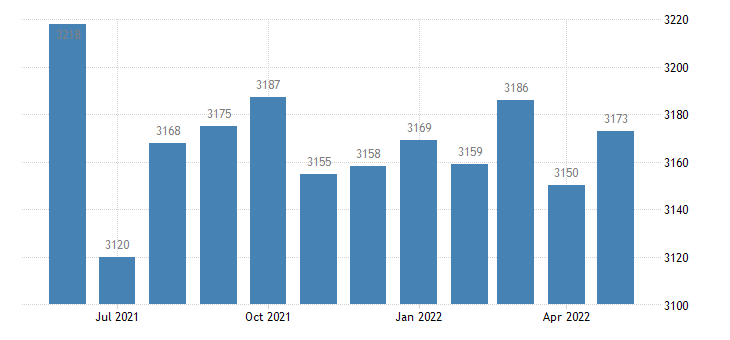 united states civilian labor force in jenkins county ga thous of persons m nsa fed data