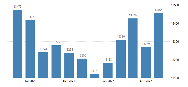 united states civilian labor force in jennings county in thous of persons m nsa fed data