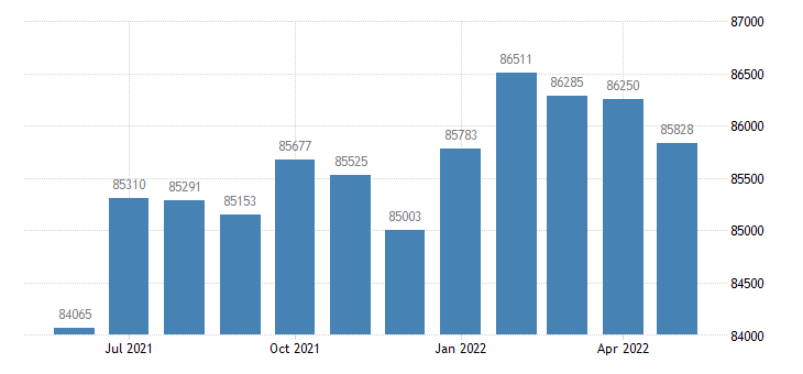 united states civilian labor force in johnson county ia thous of persons m nsa fed data