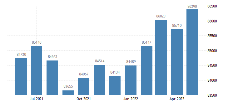 united states civilian labor force in johnson county in thous of persons m nsa fed data